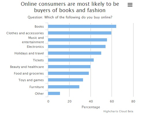 Books, clothes and accessories and music and entertainment seem to be the most popular purchases via online shopping
