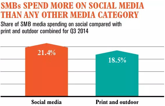 Smaller Businesses Depend on Social Media