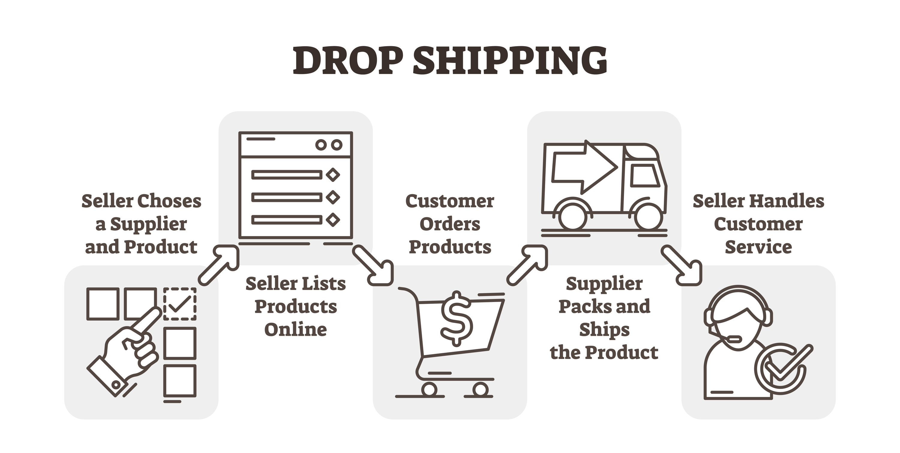 WHAT ARE THE ADVANTAGES AND DISADVANTAGES OF DROP SHIPPING? 4