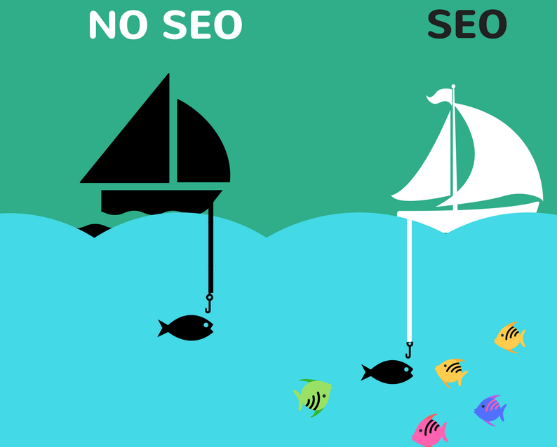 What are the Benefits of SEO? 7