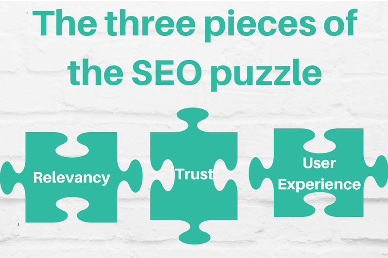 The Three Pieces of the SEO Puzzle 1