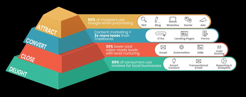 Inbound Digital Marketing Stages